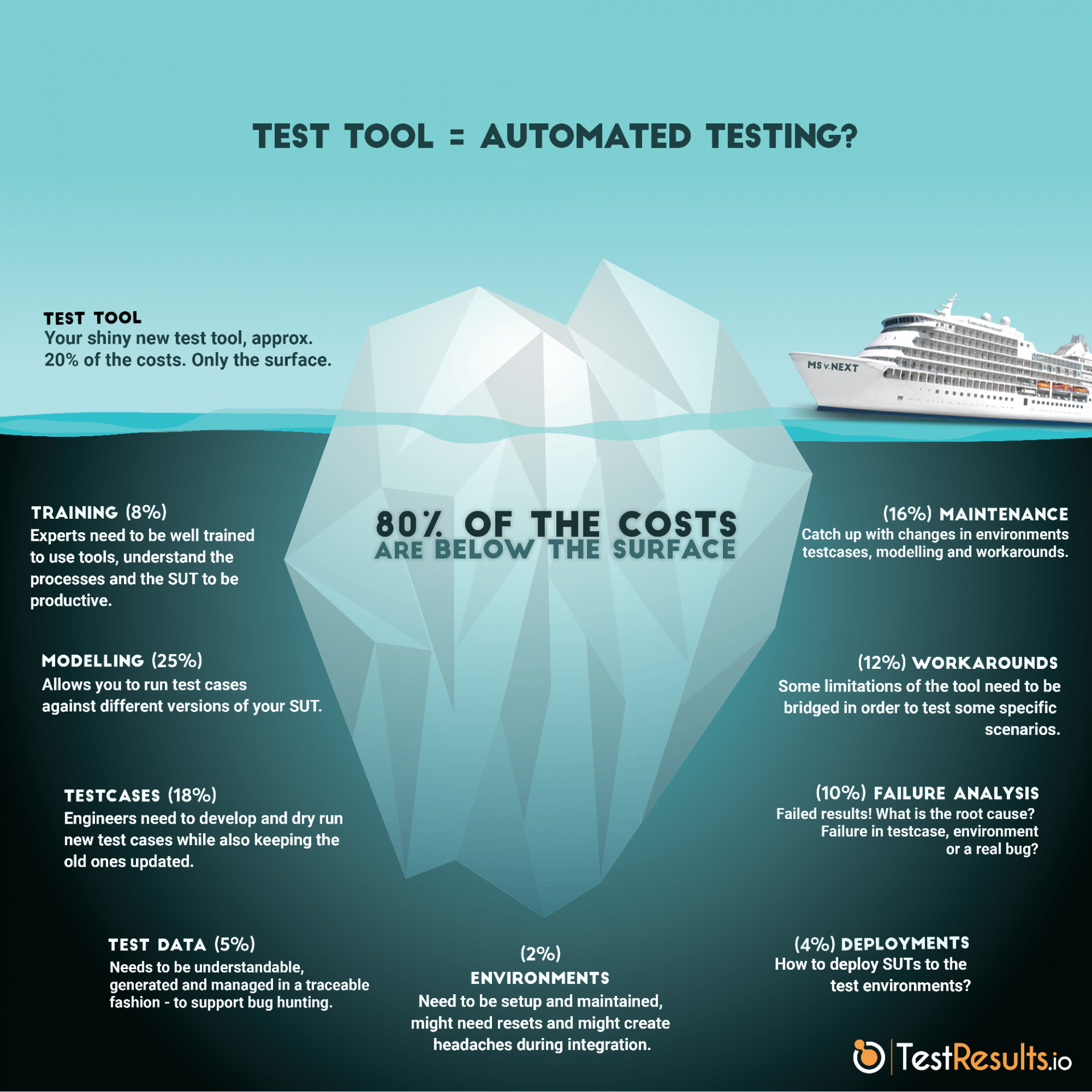 Costs of test automation